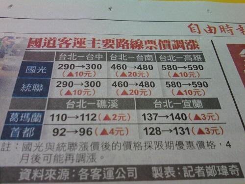台湾の高速バスの運賃値上げ‐2019年3月